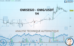 OMISEGO - OMG/USDT - 1H
