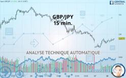 GBP/JPY - 15 min.