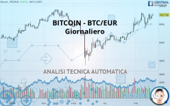 BITCOIN - BTC/EUR - Giornaliero