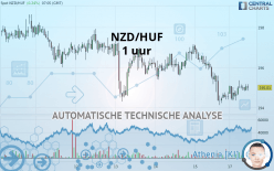 NZD/HUF - 1 uur