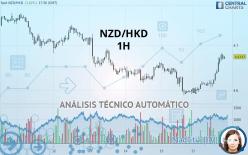NZD/HKD - 1H