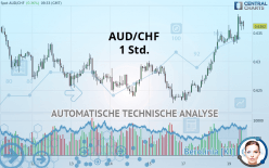 AUD/CHF - 1 Std.