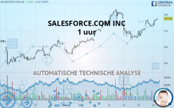 SALESFORCE.COM INC - 1H