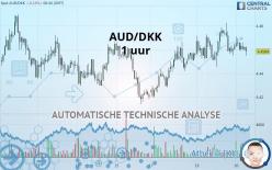 AUD/DKK - 1 uur