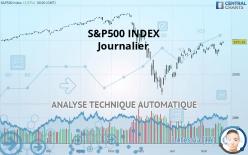 S&P500 INDEX - Täglich