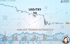 USD/TRY - 1H