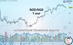 NZD/SGD - 1 uur