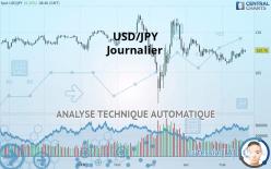 USD/JPY - Diário