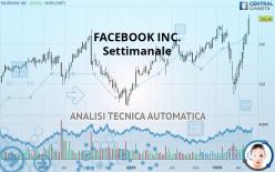 FACEBOOK INC. - Settimanale