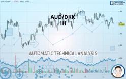 AUD/DKK - 1H
