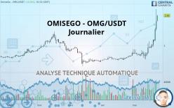 OMISEGO - OMG/USDT - Journalier