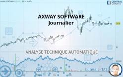 AXWAY SOFTWARE - Journalier
