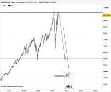NASDAQ100 INDEX - Semanal