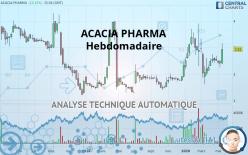 ACACIA PHARMA - Semanal
