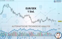 EUR/SEK - 1 Std.