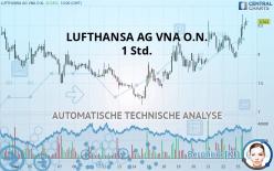 LUFTHANSA AG VNA O.N. - 1H