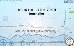 THETA FUEL - TFUEL/USDT - Diario