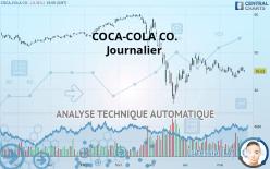 COCA-COLA CO. - Daily