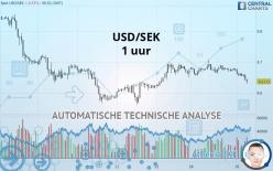 USD/SEK - 1H