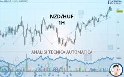 NZD/HUF - 1 Std.
