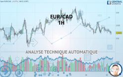 EUR/CAD - 1 Std.