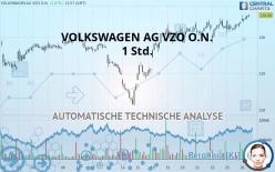 VOLKSWAGEN AG VZO O.N. - 1H