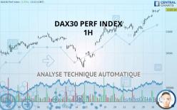 DAX30 PERF INDEX - 1 uur