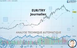 EUR/TRY - Journalier