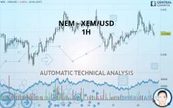 NEM - XEM/USD - 1 Std.