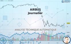 AIRBUS - Täglich