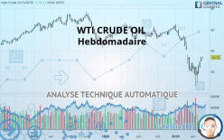 WTI CRUDE OIL - Viikoittain