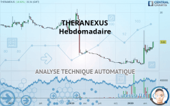 THERANEXUS - Weekly