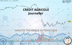 CREDIT AGRICOLE - Daily
