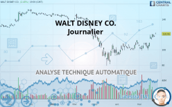 WALT DISNEY CO. - Daily