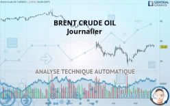 BRENT CRUDE OIL - Päivittäin