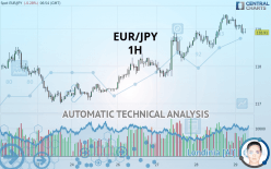 EUR/JPY - 1H