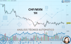 CHF/MXN - 1H