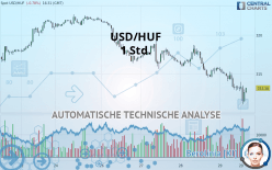 USD/HUF - 1 Std.