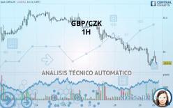 GBP/CZK - 1 Std.