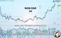 NOK/ZAR - 1 Std.