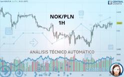 NOK/PLN - 1 Std.