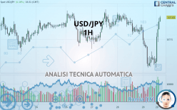 USD/JPY - 1H