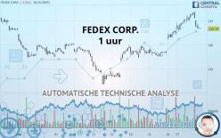 FEDEX CORP. - 1 uur