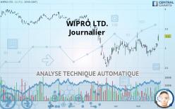 WIPRO LTD. - Päivittäin