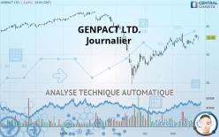 GENPACT LTD. - Päivittäin