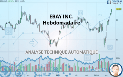 EBAY INC. - Semanal