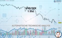 USD/SEK - 1 Std.