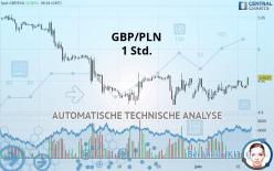 GBP/PLN - 1 Std.