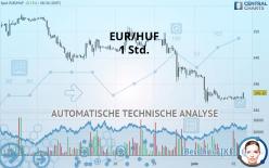 EUR/HUF - 1 Std.