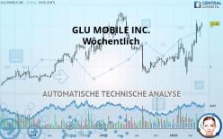 GLU MOBILE INC. - Wöchentlich